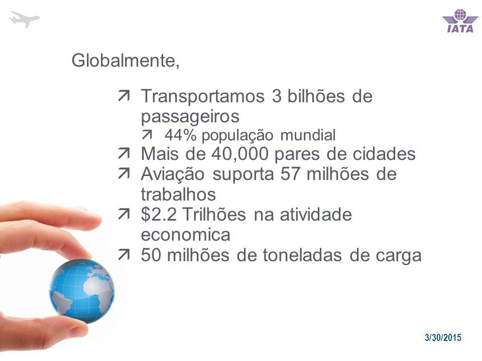  Transportamos 3 bilhões de passageiros  44% população mundial  Mais de 40,000 pares de cidades  Aviação suporta 57 milhões de trabalhos  $2.2 Trilhões na atividade economica  50 milhões de toneladas de carga Globalmente, 3/30/2015