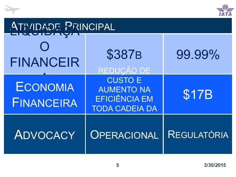 A TIVIDADE P RINCIPAL 3/30/20155 LIQUIDAÇÃ O FINANCEIR A $387 B 99.99% $17B REDUÇÃO DE CUSTO E AUMENTO NA EFICIÊNCIA EM TODA CADEIA DA AVIAÇÃO E CONOMIA F INANCEIRA R EGULATÓRIA A DVOCACY O PERACIONAL