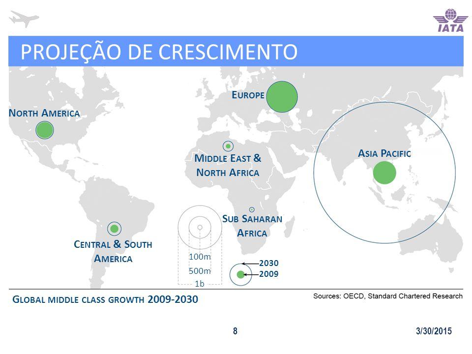 PROJEÇÃO DE CRESCIMENTO 3/30/20158 100m 500m 1b N ORTH A MERICA E UROPE M IDDLE E AST & N ORTH A FRICA S UB S AHARAN A FRICA A SIA P ACIFIC C ENTRAL & S OUTH A MERICA 2030 2009 G LOBAL MIDDLE CLASS GROWTH 2009-2030