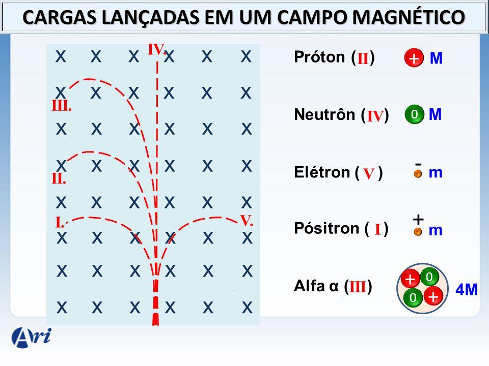 I. II. III. IV. V. Próton ( ) Neutrôn ( ) Elétron ( ) Pósitron ( ) Alfa α ( ) + 0 M M m - m + + + 0 0 4M IV V I III II CARGAS LANÇADAS EM UM CAMPO MAG