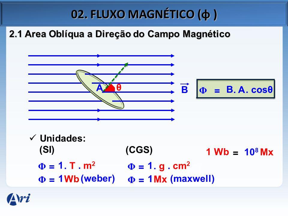 02. FLUXO MAGNÉTICO (φ ) B 2.1 Area Oblíqua a Direção do Campo Magnético A Φ = B. A. cosθ θ Unidades: (SI) Φ = 1. T. m 2 Φ = 1 Wb (weber) (CGS) Φ = 1.