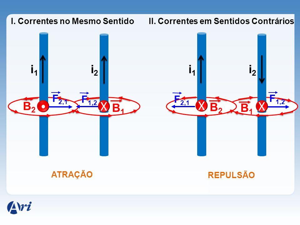 i1i1 i2i2 B1B1 B2B2 F 2,1 X F 1,2 ATRAÇÃO I. Correntes no Mesmo Sentido i1i1 i2i2 B1B1 B2B2 F 1,2 X F 2,1 REPULSÃO II. Correntes em Sentidos Contrário