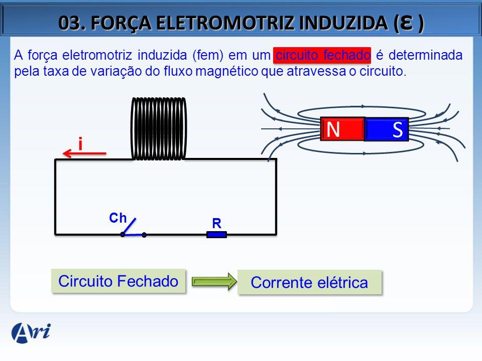 03. FORÇA ELETROMOTRIZ INDUZIDA ( ε ) A força eletromotriz induzida (fem) em um circuito fechado é determinada pela taxa de variação do fluxo magnétic