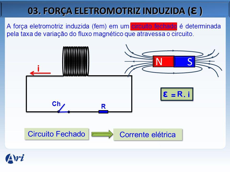 FÍSICA DO COTIDIANO: MOTOR ELÉTRICO - Ventilador - Automóvel - Batedeira - Elevador