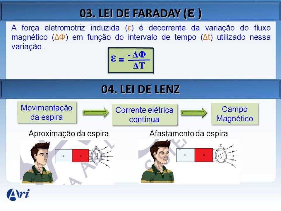03. LEI DE FARADAY ( ε ) ε = - ΔΦ ΔTΔT A força eletromotriz induzida (ε) é decorrente da variação do fluxo magnético ( Δ Φ) em função do intervalo de