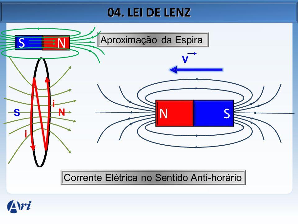 N S NS Afastamento da Espira V i i Corrente Elétrica no Sentido Horário 04. LEI DE LENZ N S