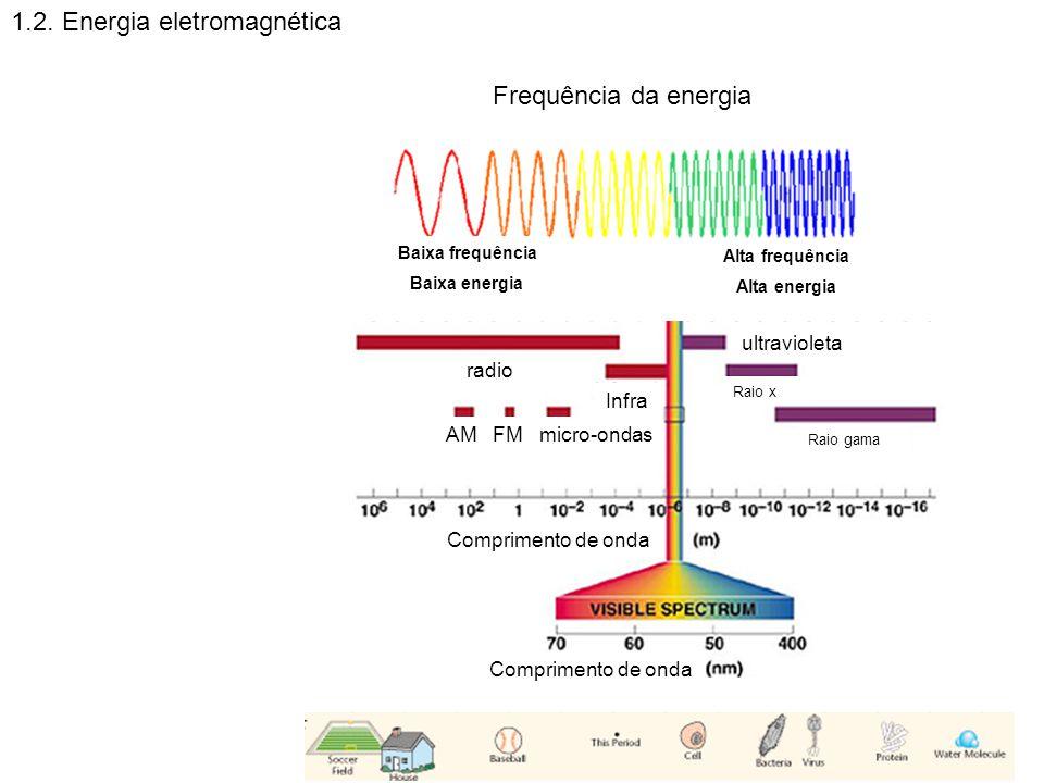 1.2. Energia eletromagnética Baixa frequência Baixa energia Alta frequência Alta energia Frequência da energia radio Infra ultravioleta Raio x Raio ga