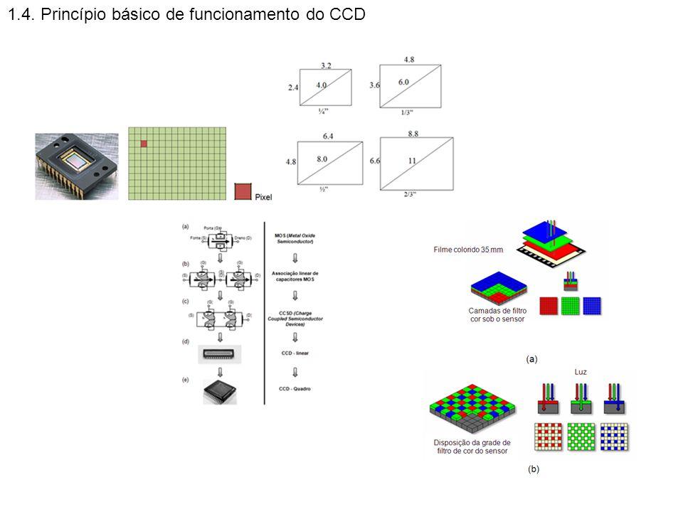 1.4. Princípio básico de funcionamento do CCD