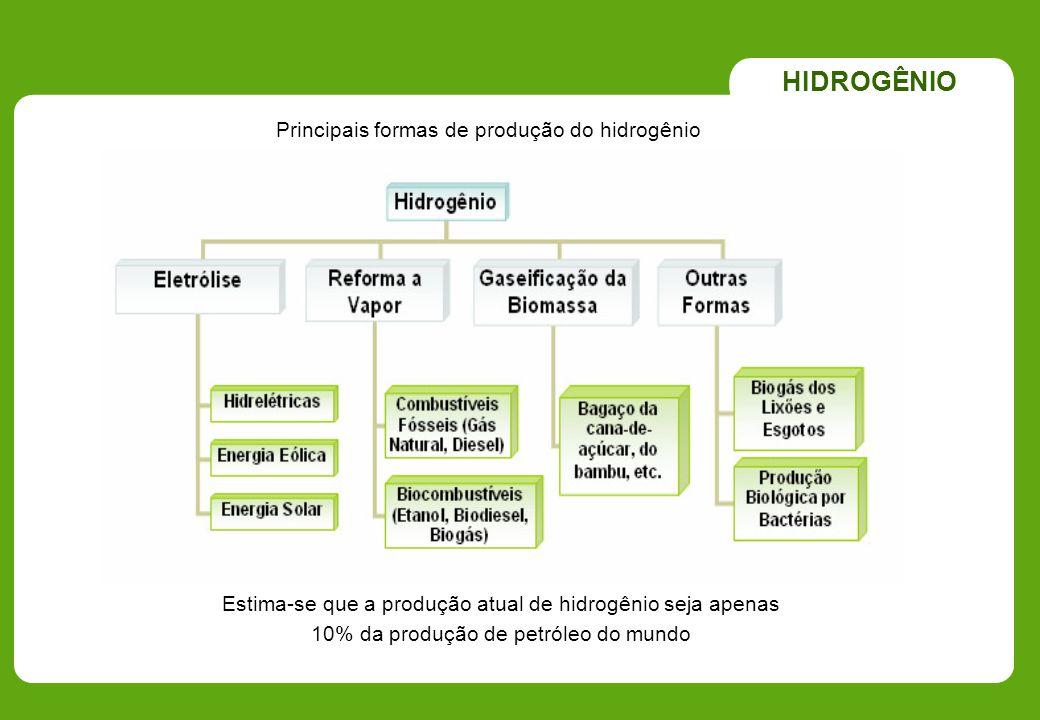 Principais formas de produção do hidrogênio HIDROGÊNIO Estima-se que a produção atual de hidrogênio seja apenas 10% da produção de petróleo do mundo