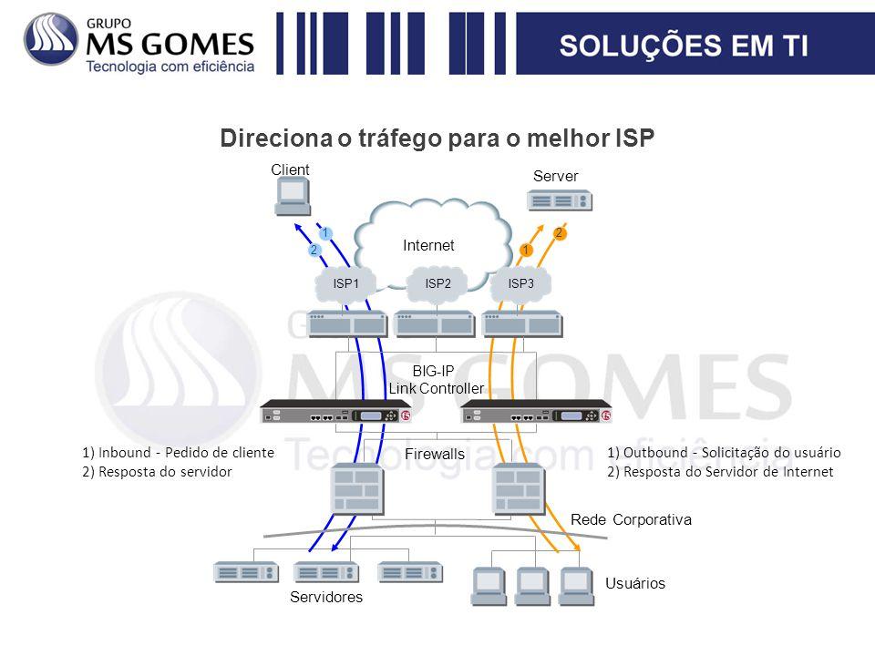 Direciona o tráfego para o melhor ISP Internet BIG-IP Link Controller Servidores Usuários ISP1 ISP2 ISP3 Firewalls Rede Corporativa 2 12 1 1)Inbound -