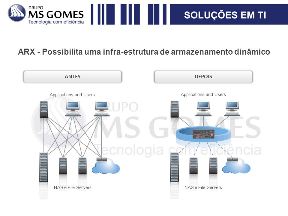 ARX - Possibilita uma infra-estrutura de armazenamento dinâmico NAS e File Servers Applications and Users ANTES NAS e File Servers Applications and Users DEPOIS