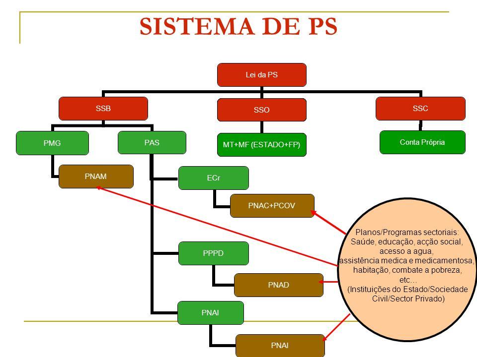 SISTEMA DE PS Lei da PS SSB PMG PNAM PAS ECr PNAC+PCOV PPPD PNAD PNAI SSC Conta Própria SSO MT+MF (ESTADO+FP) Planos/Programas sectoriais: Saúde, educ