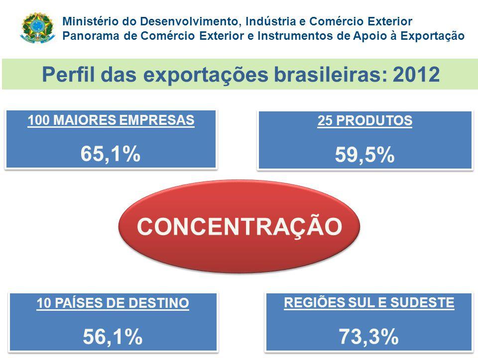 Ministério do Desenvolvimento, Indústria e Comércio Exterior Panorama de Comércio Exterior e Instrumentos de Apoio à Exportação CONCENTRAÇÃO 100 MAIOR