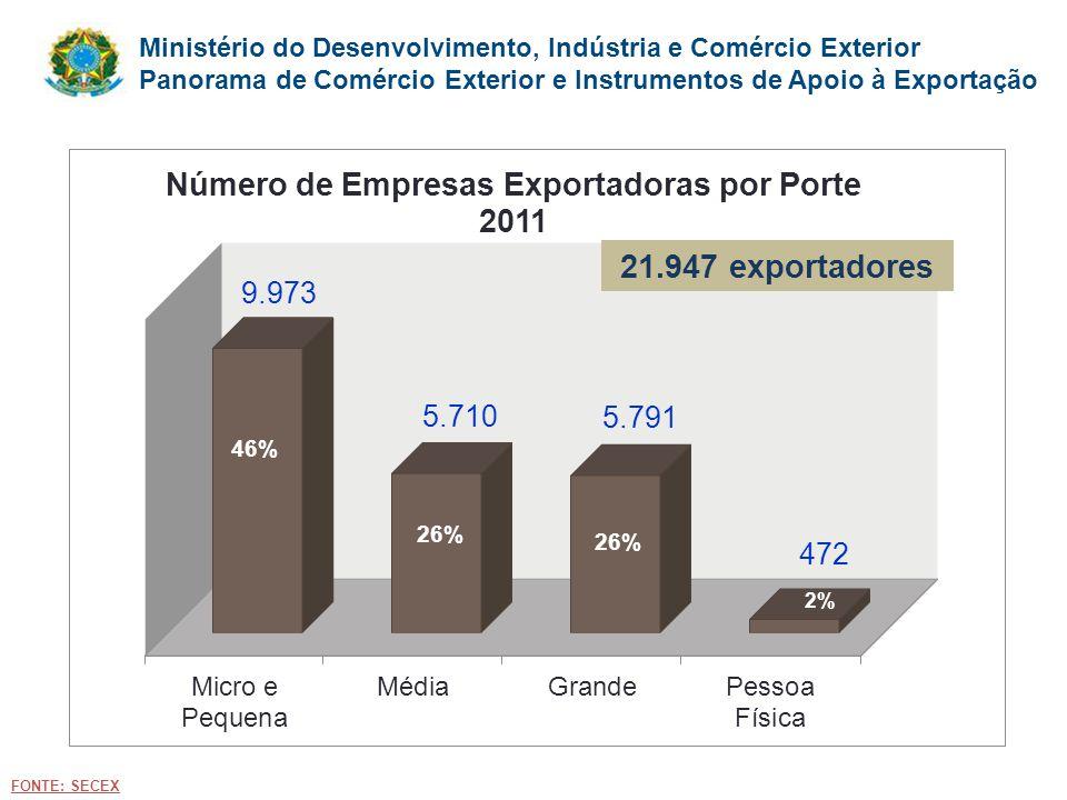 Ministério do Desenvolvimento, Indústria e Comércio Exterior Panorama de Comércio Exterior e Instrumentos de Apoio à Exportação FONTE: SECEX 46% 2% 21