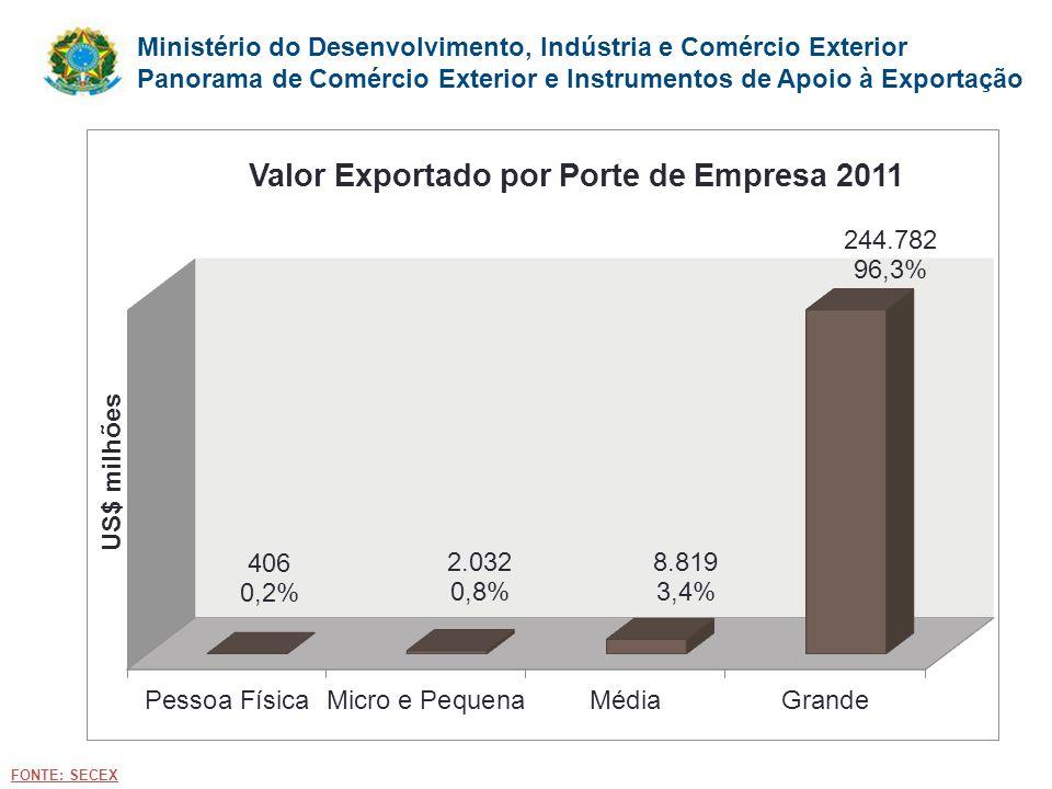 Ministério do Desenvolvimento, Indústria e Comércio Exterior Panorama de Comércio Exterior e Instrumentos de Apoio à Exportação FONTE: SECEX