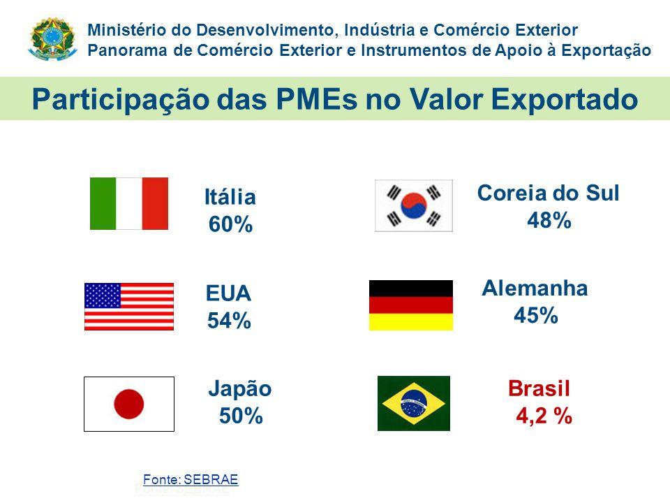 Ministério do Desenvolvimento, Indústria e Comércio Exterior Panorama de Comércio Exterior e Instrumentos de Apoio à Exportação Itália 60% EUA 54% Jap
