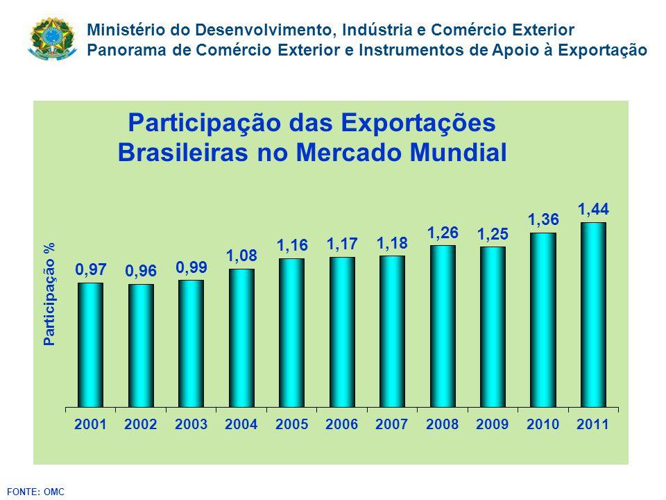 Ministério do Desenvolvimento, Indústria e Comércio Exterior Panorama de Comércio Exterior e Instrumentos de Apoio à Exportação FONTE: OMC