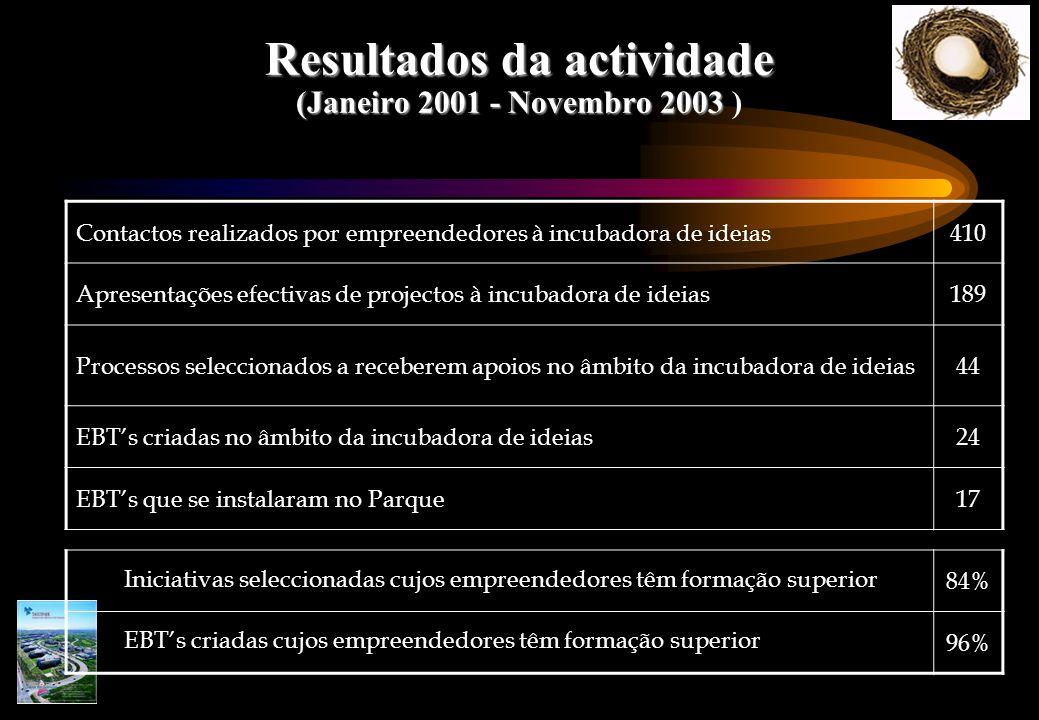 Resultados da actividade (Janeiro 2001 - Novembro 2003 Resultados da actividade (Janeiro 2001 - Novembro 2003 ) Contactos realizados por empreendedores à incubadora de ideias410 Apresentações efectivas de projectos à incubadora de ideias189 Processos seleccionados a receberem apoios no âmbito da incubadora de ideias44 EBT's criadas no âmbito da incubadora de ideias24 EBT's que se instalaram no Parque17 Iniciativas seleccionadas cujos empreendedores têm formação superior 84% EBT's criadas cujos empreendedores têm formação superior 96%
