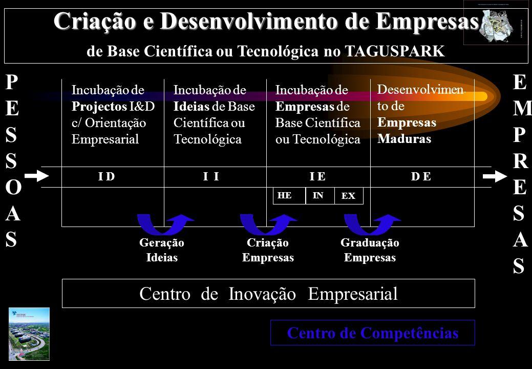 1.INCUBAÇÃO DE PROJECTOS DE I&D COM ORIENTAÇÃO EMPRESARIAL 2.