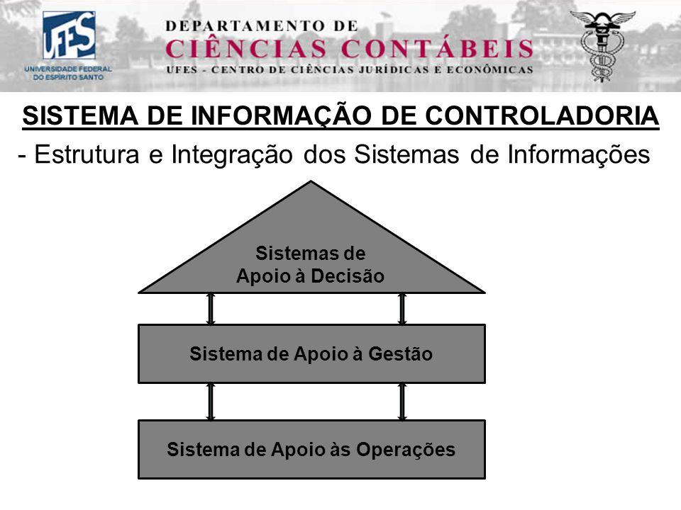 - Estrutura e Integração dos Sistemas de Informações SISTEMA DE INFORMAÇÃO DE CONTROLADORIA Sistemas de Apoio à Decisão Sistema de Apoio à Gestão Sistema de Apoio às Operações
