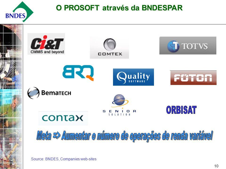 10 Source: BNDES, Companies web-sites O PROSOFT através da BNDESPAR