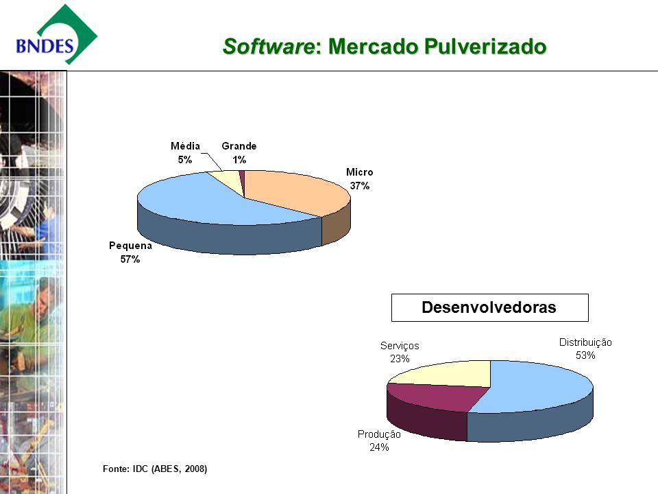 2 Software: Mercado Pulverizado Fonte: IDC (ABES, 2008) Desenvolvedoras