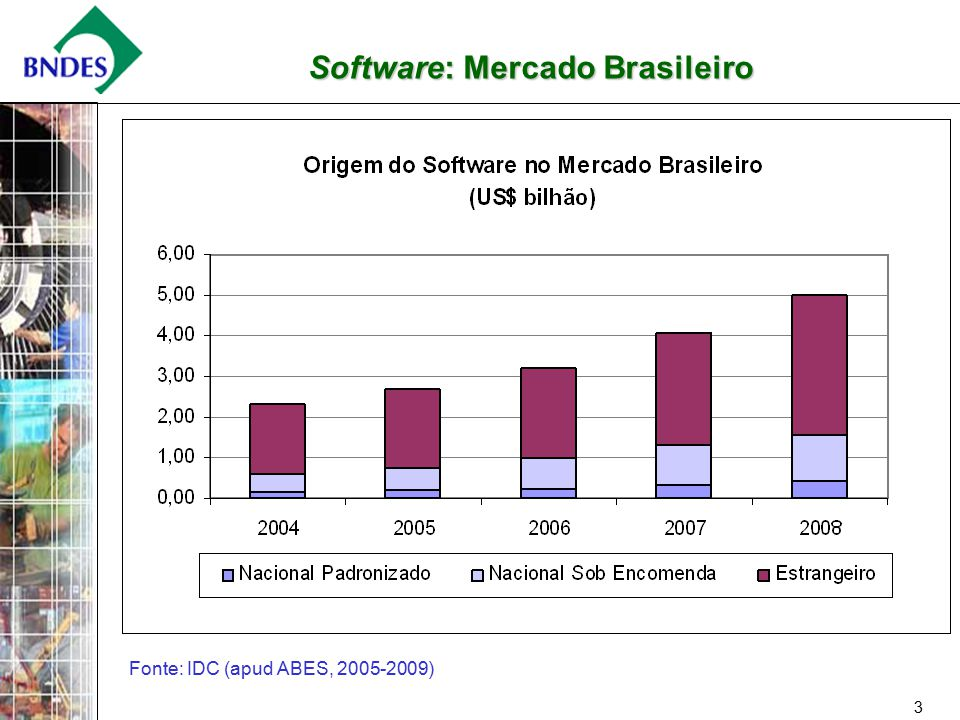 3 Software: Mercado Brasileiro Fonte: IDC (apud ABES, 2005-2009)