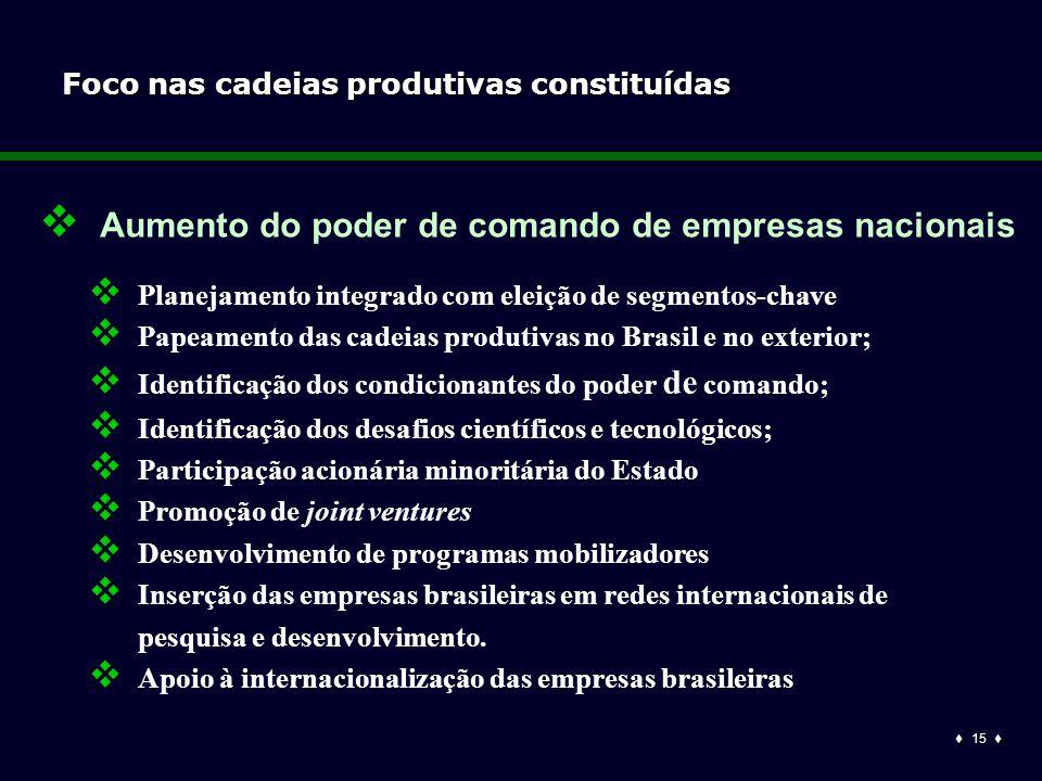  15  Foco nas cadeias produtivas constituídas  Aumento do poder de comando de empresas nacionais  Planejamento integrado com eleição de segmentos-chave  Papeamento das cadeias produtivas no Brasil e no exterior;  Identificação dos condicionantes do poder de comando;  Identificação dos desafios científicos e tecnológicos;  Participação acionária minoritária do Estado  Promoção de joint ventures  Desenvolvimento de programas mobilizadores  Inserção das empresas brasileiras em redes internacionais de pesquisa e desenvolvimento.