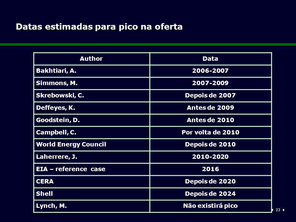  23  Datas estimadas para pico na oferta AuthorData Bakhtiari, A.2006-2007 Simmons, M.2007-2009 Skrebowski, C.Depois de 2007 Deffeyes, K.Antes de 2009 Goodstein, D.Antes de 2010 Campbell, C.Por volta de 2010 World Energy CouncilDepois de 2010 Laherrere, J.2010-2020 EIA – reference case2016 CERADepois de 2020 ShellDepois de 2024 Lynch, M.Não existirá pico