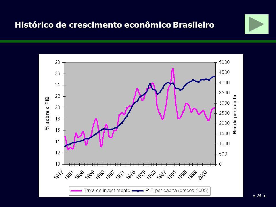  26  Histórico de crescimento econômico Brasileiro