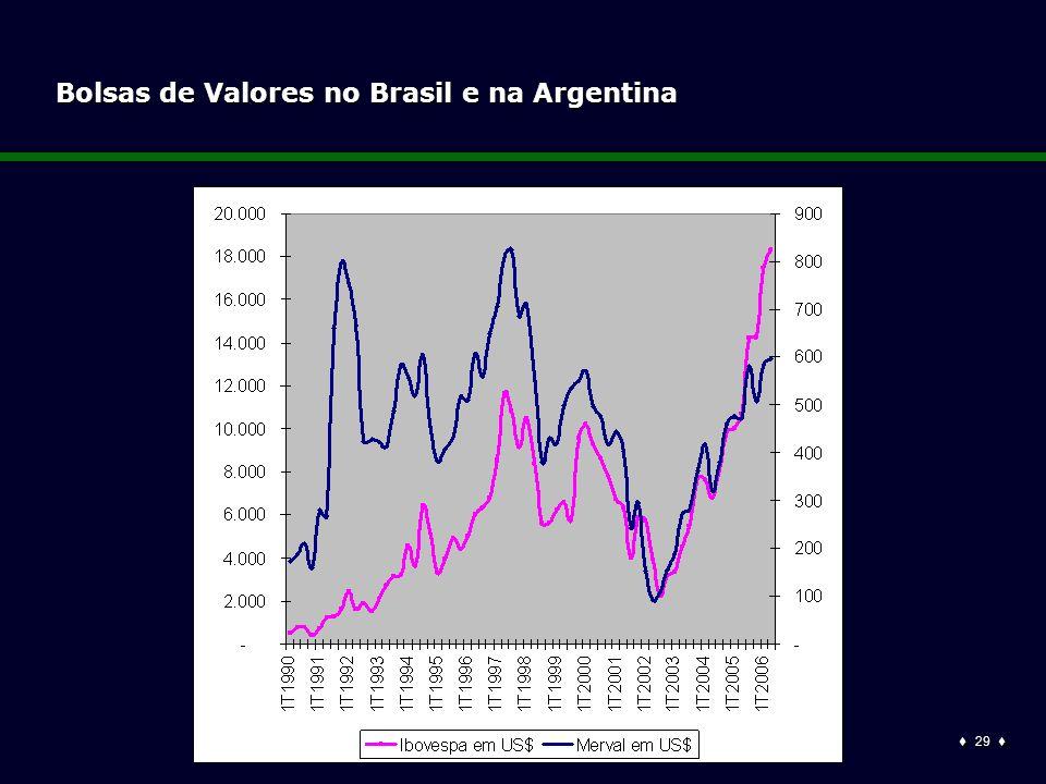  29  Bolsas de Valores no Brasil e na Argentina