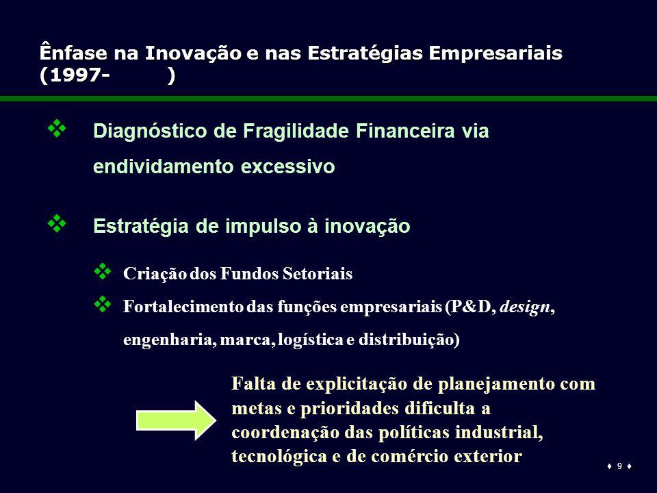  9  Ênfase na Inovação e nas Estratégias Empresariais (1997- )  Diagnóstico de Fragilidade Financeira via endividamento excessivo  Estratégia de impulso à inovação  Criação dos Fundos Setoriais  Fortalecimento das funções empresariais (P&D, design, engenharia, marca, logística e distribuição) Falta de explicitação de planejamento com metas e prioridades dificulta a coordenação das políticas industrial, tecnológica e de comércio exterior