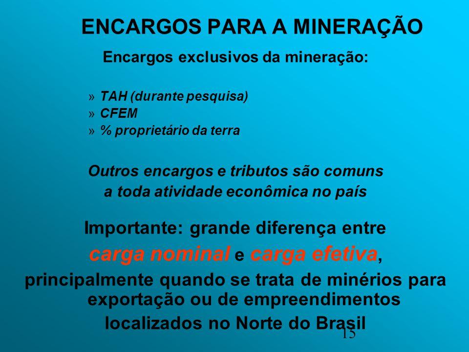 15 ENCARGOS PARA A MINERAÇÃO Encargos exclusivos da mineração: »TAH (durante pesquisa) »CFEM »% proprietário da terra Outros encargos e tributos são c