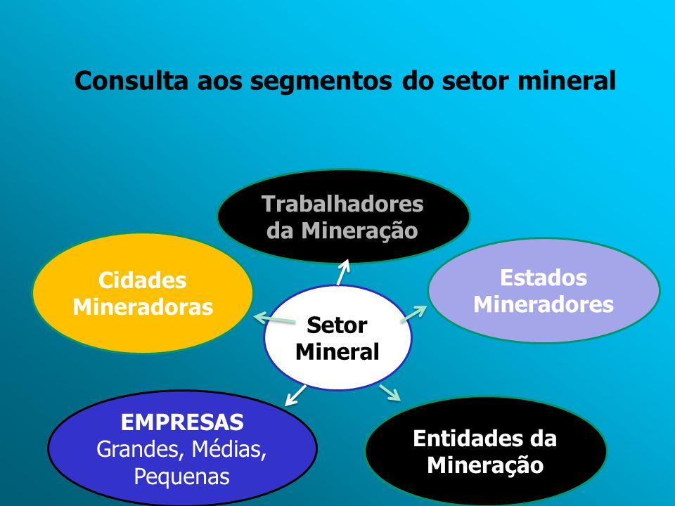 Consulta aos segmentos do setor mineral Setor Mineral Cidades Mineradoras EMPRESAS Grandes, Médias, Pequenas Entidades da Mineração Estados Mineradore