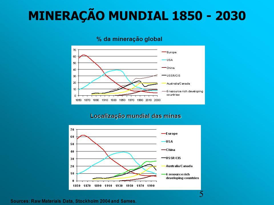 5 Localização mundial das minas Sources: Raw Materials Data, Stockholm 2004 and Sames. % da mineração global MINERAÇÃO MUNDIAL 1850 - 2030
