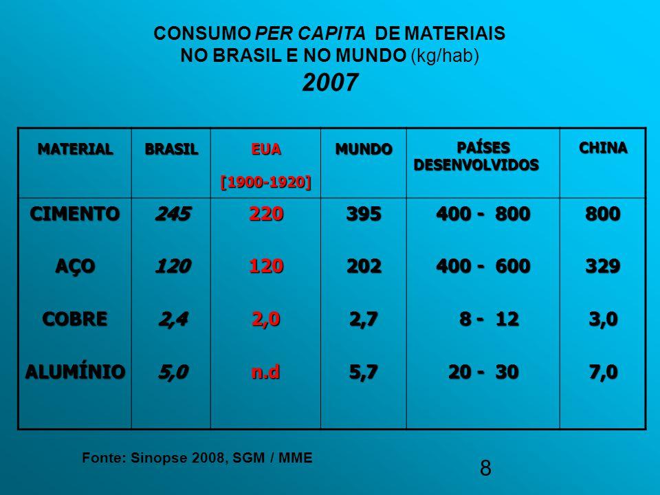 8 CONSUMO PER CAPITA DE MATERIAIS NO BRASIL E NO MUNDO (kg/hab) 2007 MATERIALBRASILEUA[1900-1920]MUNDOPAÍSESDESENVOLVIDOSCHINA CIMENTOAÇOCOBREALUMÍNIO