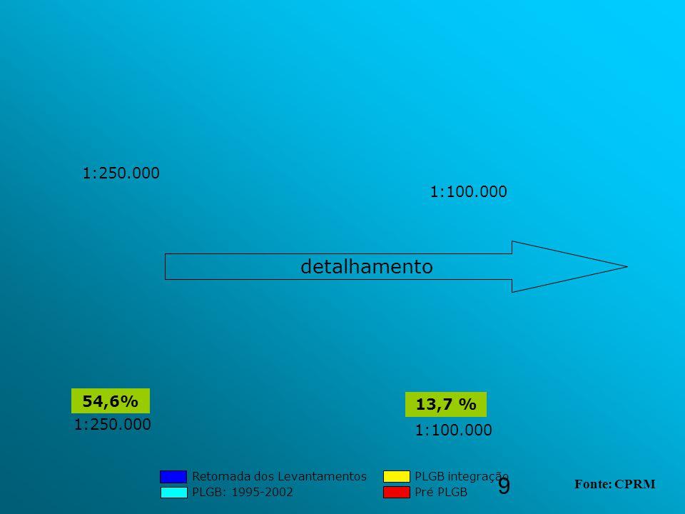 9 Retomada dos Levantamentos PLGB: 1995-2002 PLGB integração Pré PLGB detalhamento 1:250.000 1:100.000 1:250.000 1:100.000 54,6% 13,7 % Fonte: CPRM