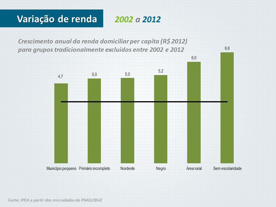 2002 a 2012 Fonte: IPEA a partir dos microdados da PNAD/IBGE Variação de renda Crescimento anual da renda domiciliar per capita (R$ 2012) para grupos