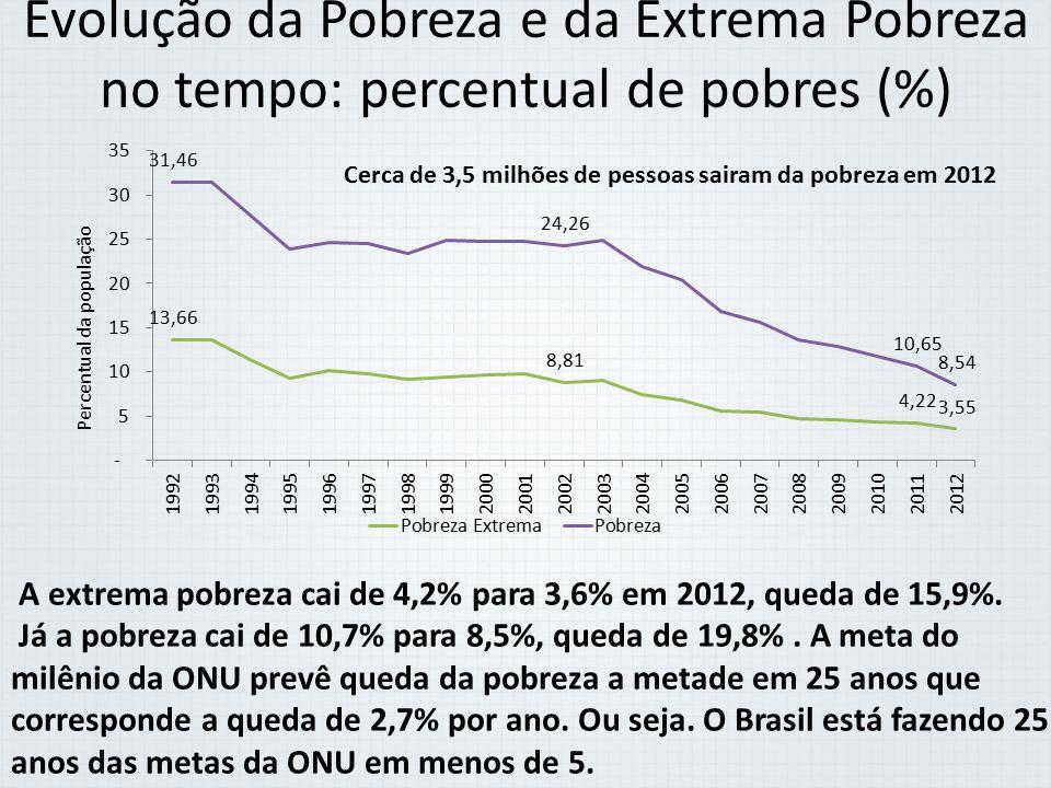 Evolução da Pobreza e da Extrema Pobreza no tempo: percentual de pobres (%) A extrema pobreza cai de 4,2% para 3,6% em 2012, queda de 15,9%. Já a pobr