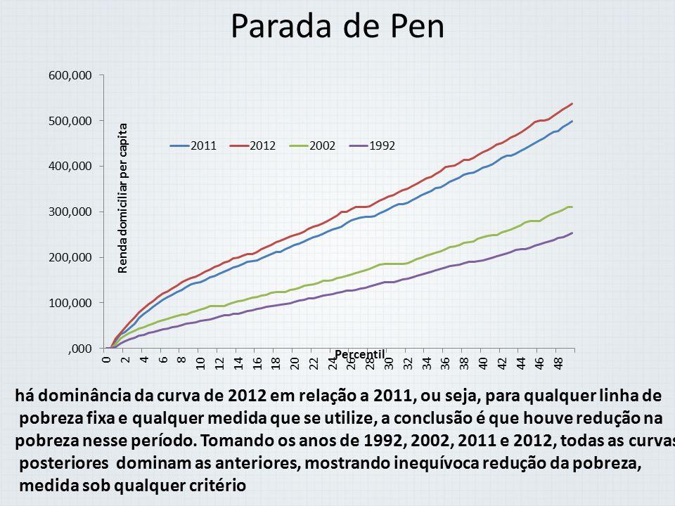 Parada de Pen há dominância da curva de 2012 em relação a 2011, ou seja, para qualquer linha de pobreza fixa e qualquer medida que se utilize, a concl