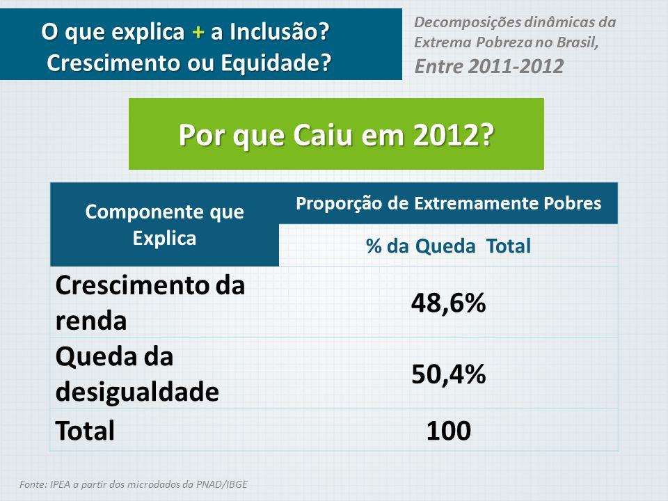 Componente que Explica Proporção de Extremamente Pobres % da Queda Total Crescimento da renda 48,6% Queda da desigualdade 50,4% Total100 Decomposições
