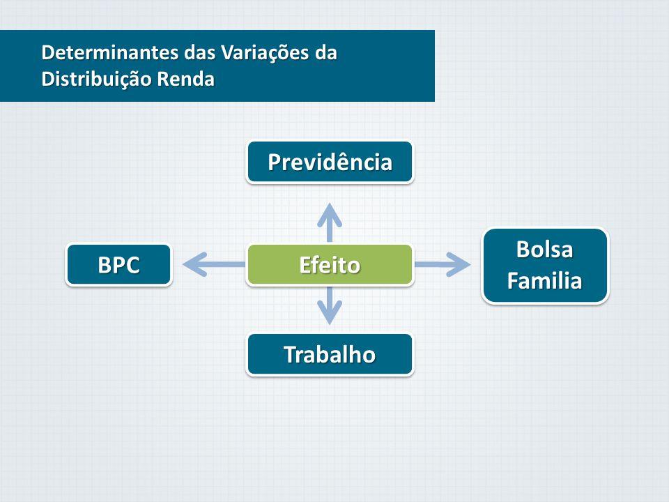 Determinantes das Variações da Distribuição Renda BPC Bolsa Familia Trabalho Efeito Previdência