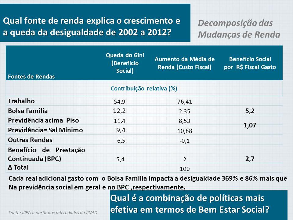 Fonte: IPEA a partir dos microdados da PNAD Qual fonte de renda explica o crescimento e a queda da desigualdade de 2002 a 2012? Fontes de Rendas Queda