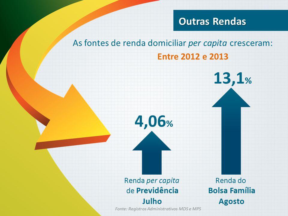 13,1 % 4,06 % Outras Rendas Fonte: Registros Administrativos MDS e MPS As fontes de renda domiciliar per capita cresceram: Renda do Bolsa Família Agos