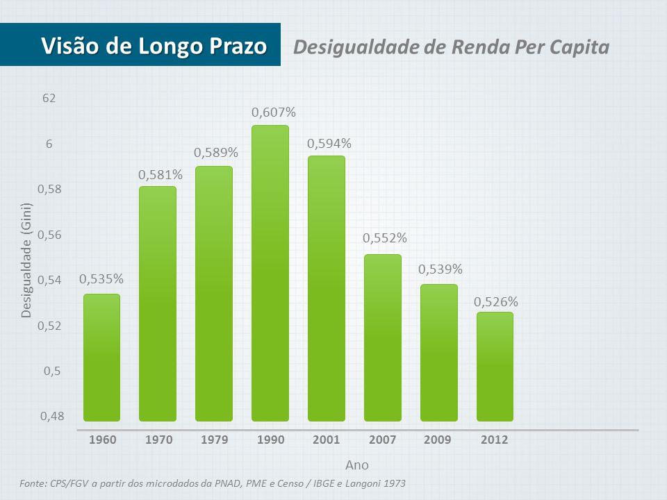 0,535% Desigualdade de Renda Per Capita Fonte: CPS/FGV a partir dos microdados da PNAD, PME e Censo / IBGE e Langoni 1973 0,581% 0,589% 0,607% 0,594%