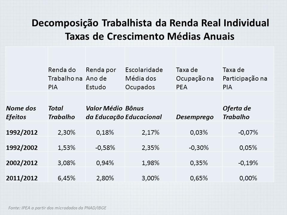 Decomposição Trabalhista da Renda Real Individual Taxas de Crescimento Médias Anuais Fonte: IPEA a partir dos microdados da PNAD/IBGE Renda do Trabalh