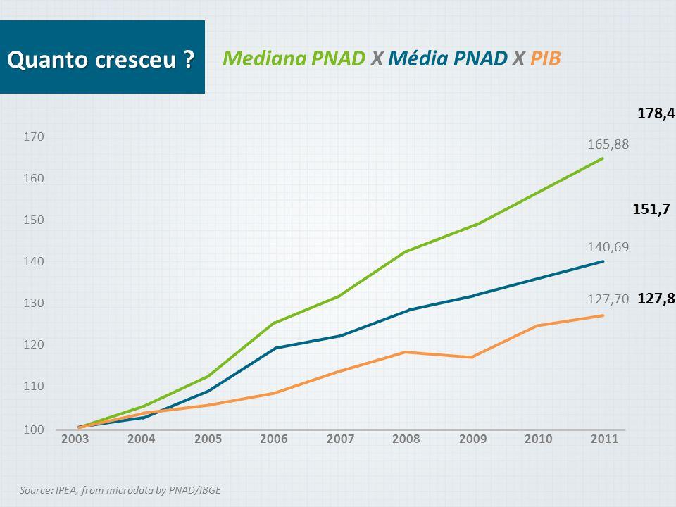 Mediana PNAD X Média PNAD X PIB 165,88 160 150 140 130 120 110 200420052006200720082009201020112003 170 100 140,69 127,70 Source: IPEA, from microdata