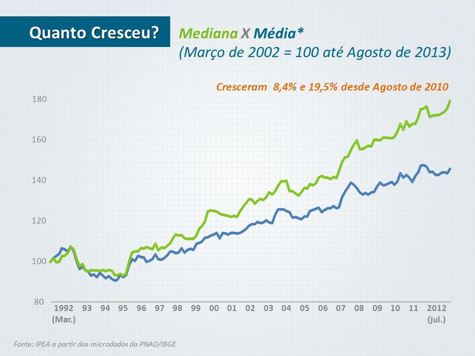 Mediana X Média* (Março de 2002 = 100 até Agosto de 2013) Fonte: IPEA a partir dos microdados da PNAD/IBGE Quanto Cresceu? Cresceram 8,4% e 19,5% desd