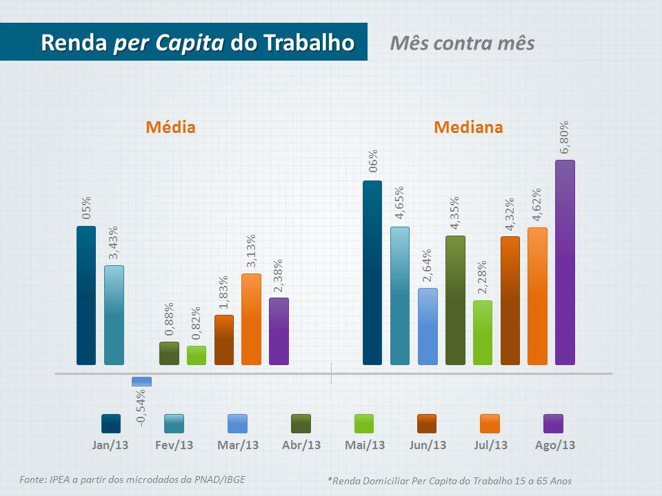 Mês contra mês Renda per Capita do Trabalho Jan/13 Média 05% 3,43% -0,54% 0,88% 0,82% 1,83% 3,13% 2,38% Mediana Fev/13Mar/13Abr/13Mai/13Jun/13Jul/13Ag