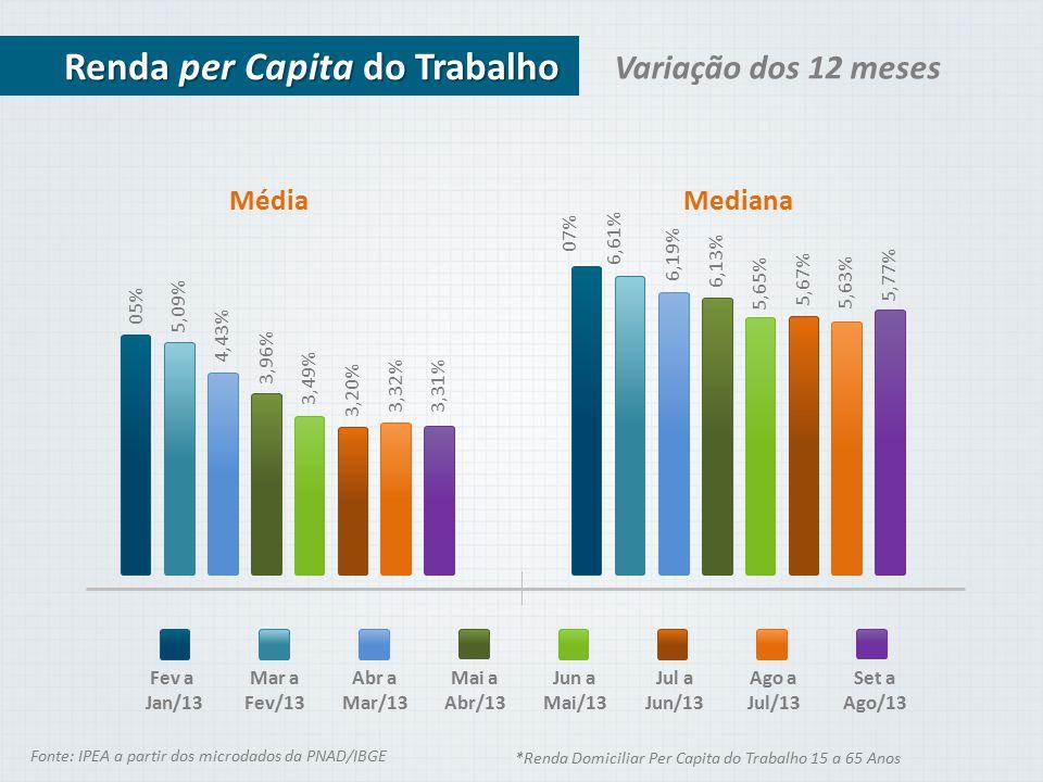 Variação dos 12 meses Renda per Capita do Trabalho Fev a Jan/13 Média 05% 5,09% 4,43% 3,96% 3,49% 3,20% 3,32%3,31% Mediana Mar a Fev/13 Abr a Mar/13 M